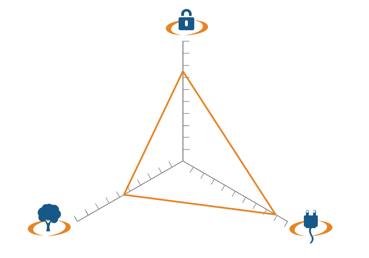 Resultado de imagen para trilemma energy